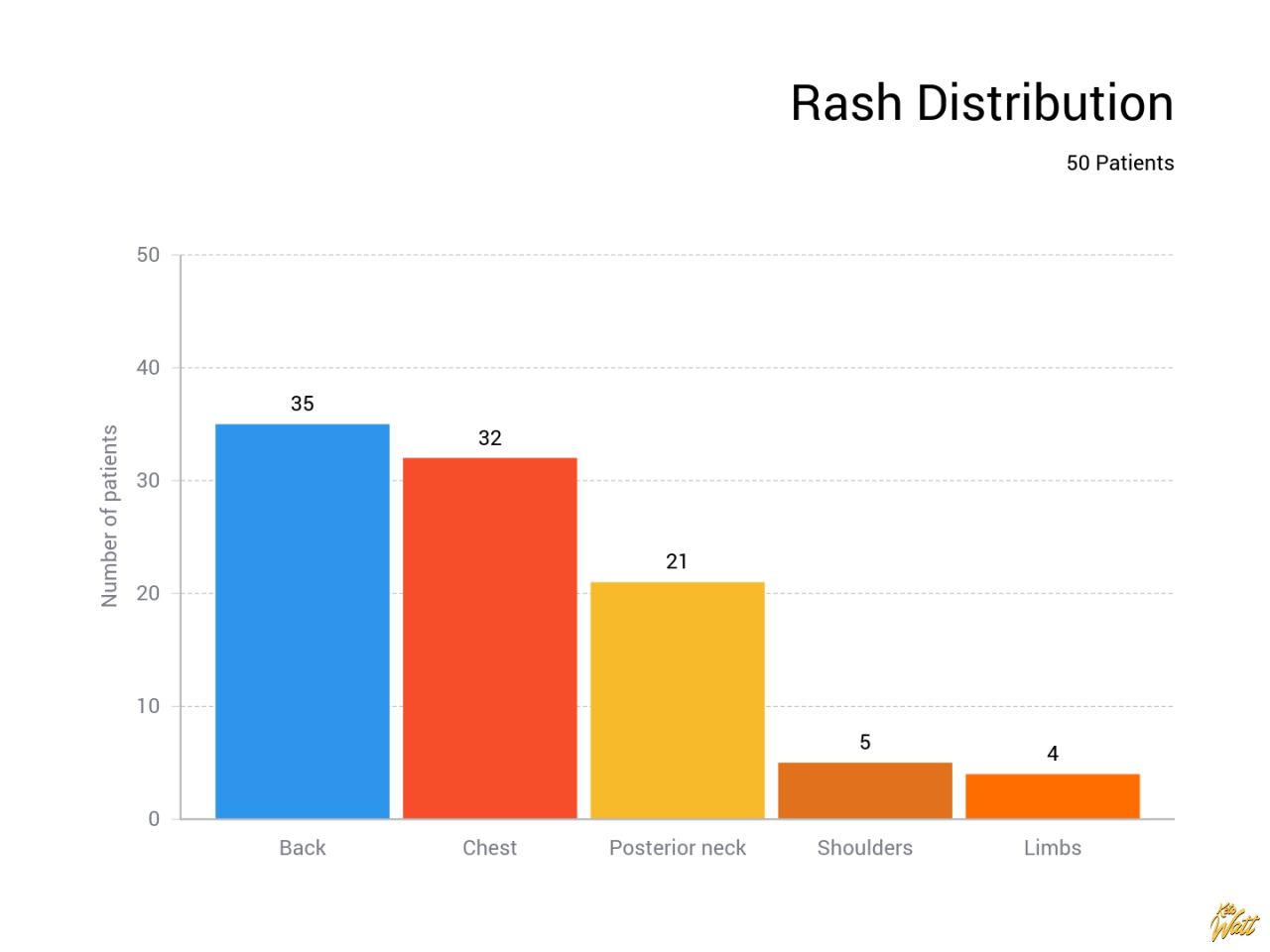 Rash Distribution