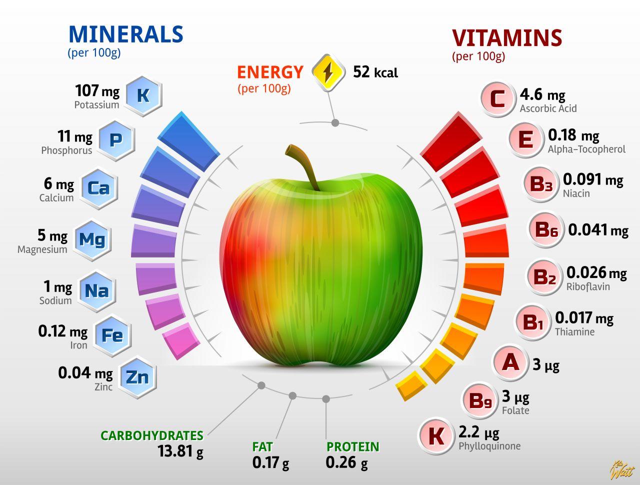 apple_vitamins_infographics