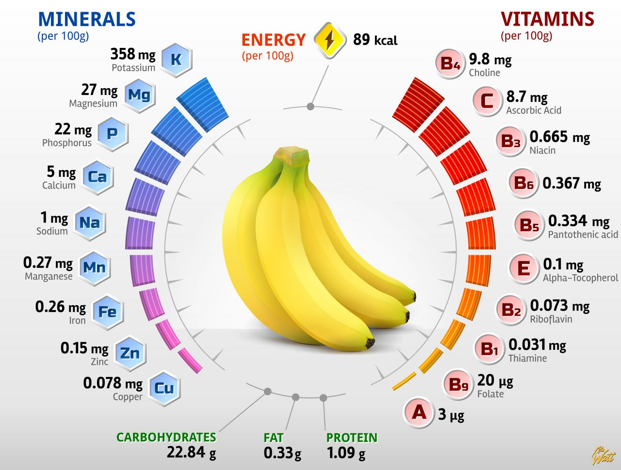 banana_vitamins_infographics