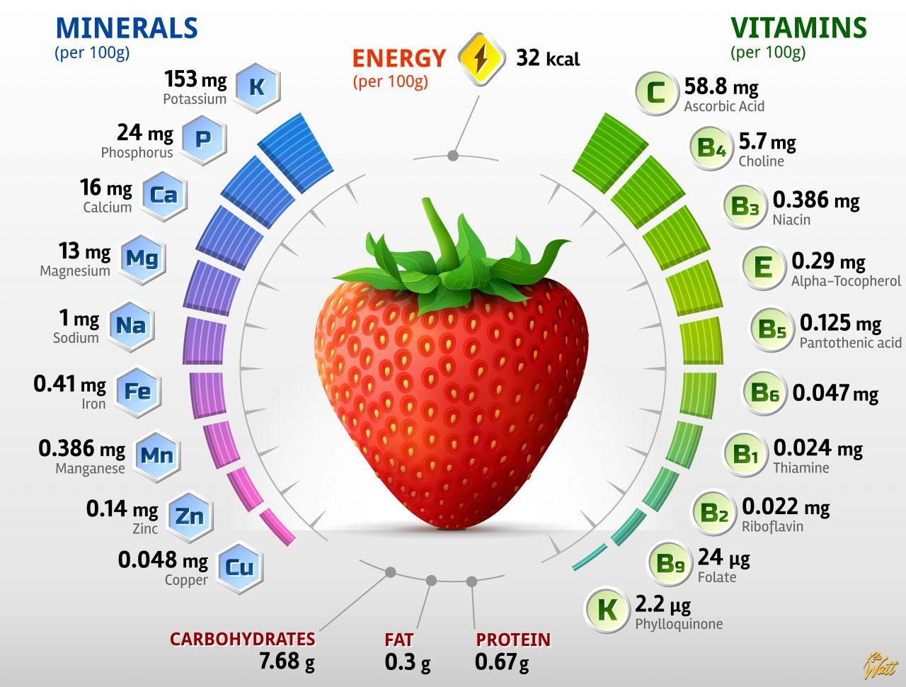 strawberry_vitamins_infographics
