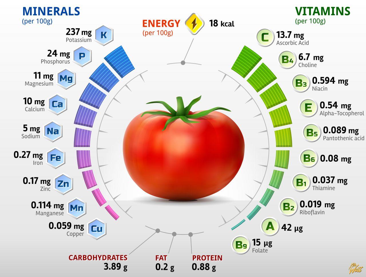tomato_vitamins_infographics